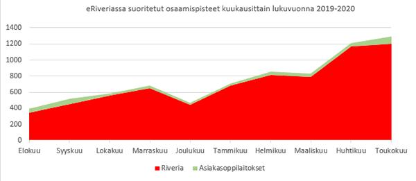 Kaavio eRiveriassa suoritetuista osaamispisteistä kuukausittain lukuvuonna 2019-2020